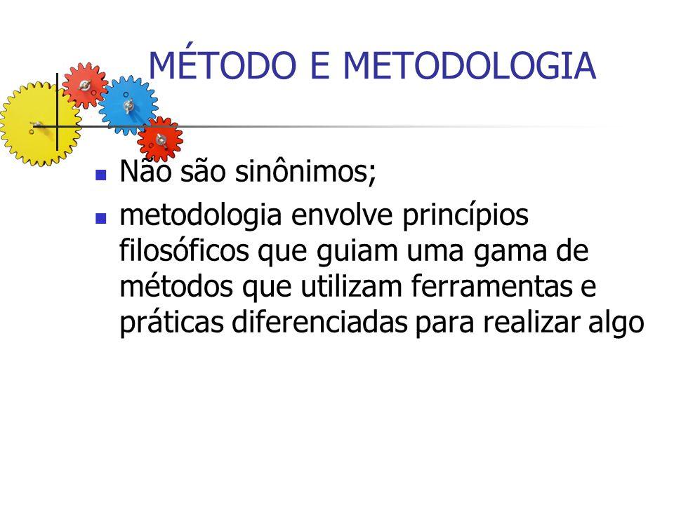 MÉTODO E METODOLOGIA Não são sinônimos;