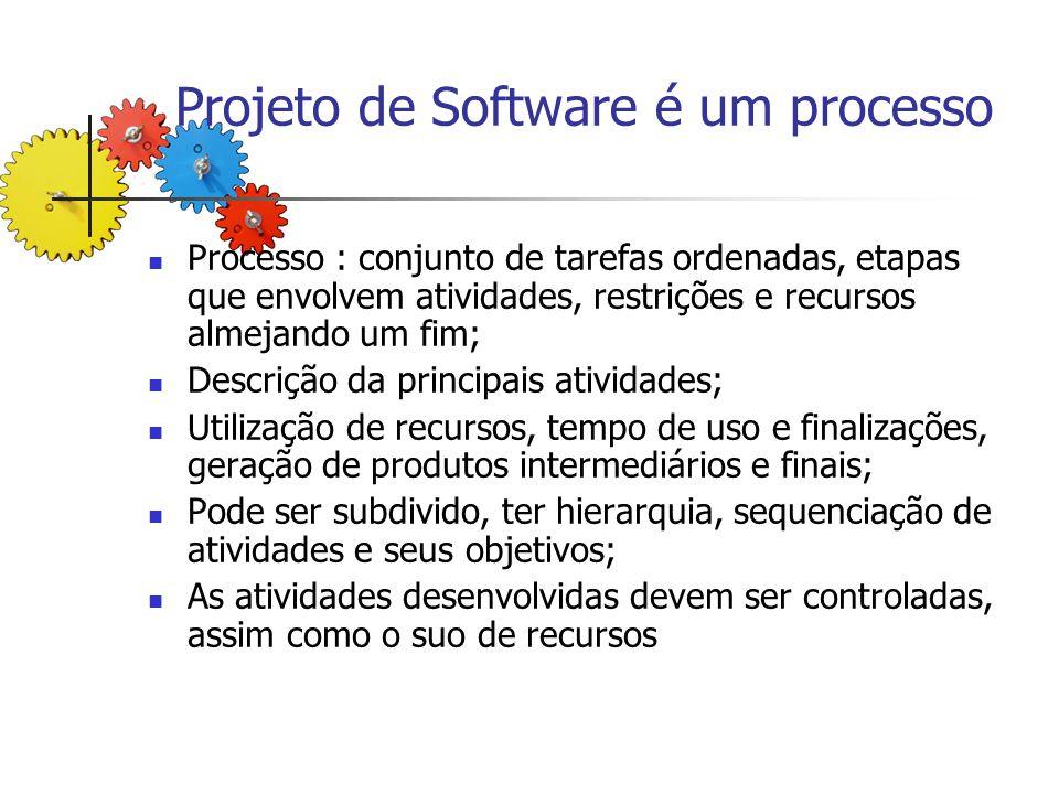 Projeto de Software é um processo