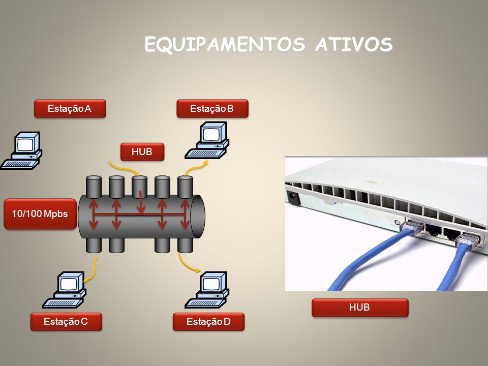 EQUIPAMENTOS ATIVOS Estação A Estação B HUB 10/100 Mpbs HUB Estação C