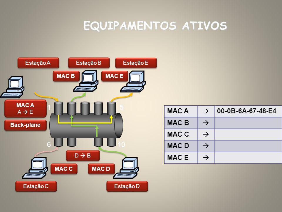 EQUIPAMENTOS ATIVOS 1 5 6 10 MAC A  00-0B-6A-67-48-E4 MAC B MAC C