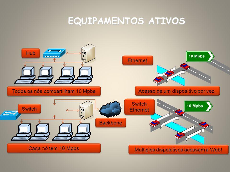 EQUIPAMENTOS ATIVOS Hub Ethernet Todos os nós compartilham 10 Mpbs
