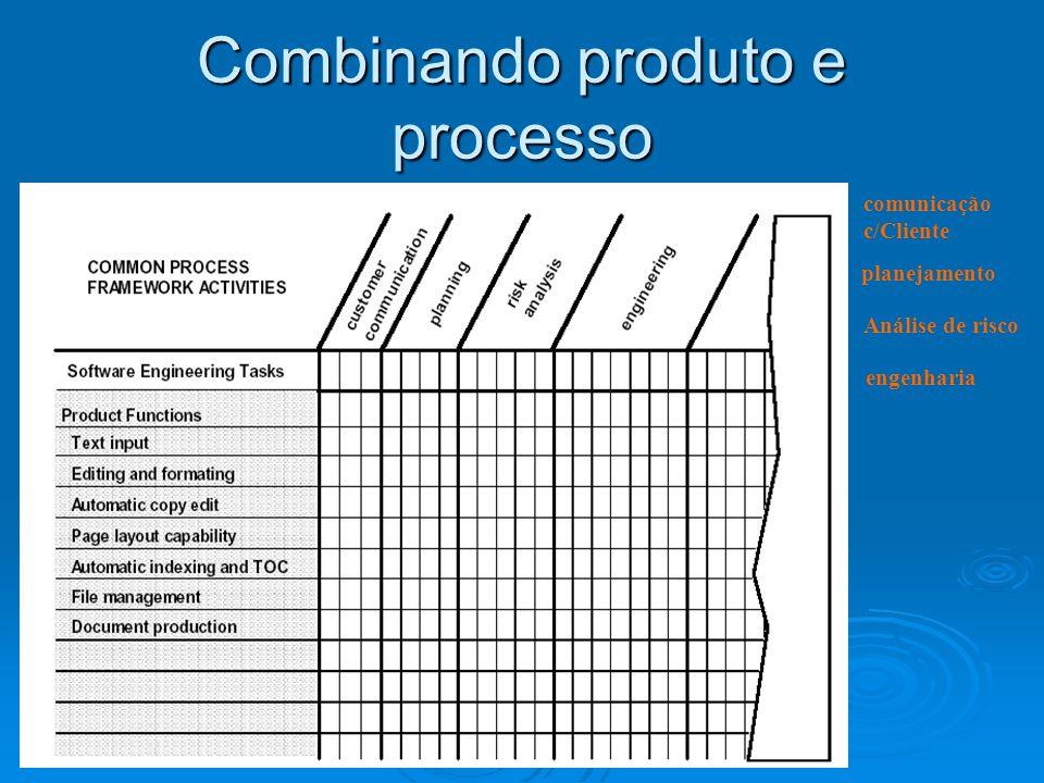 Combinando produto e processo