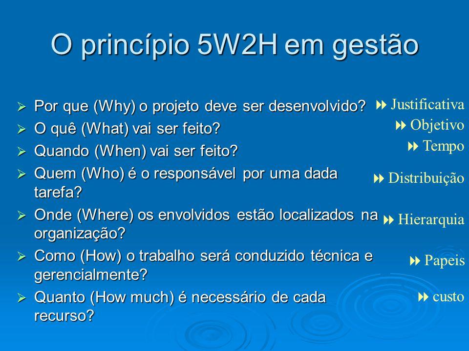 O princípio 5W2H em gestão