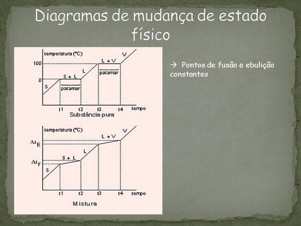 Diagramas de mudança de estado físico