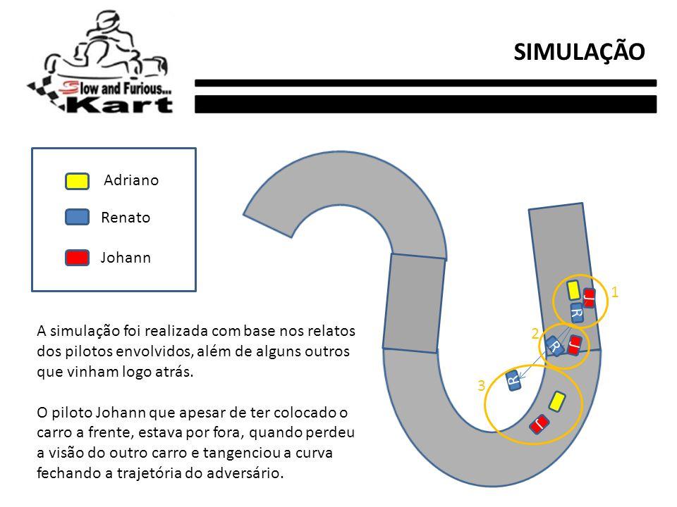 SIMULAÇÃO Adriano Renato Johann 1 J R