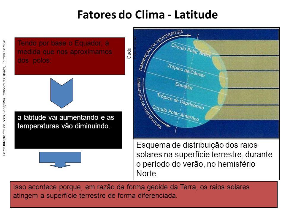 Fatores do Clima - Latitude