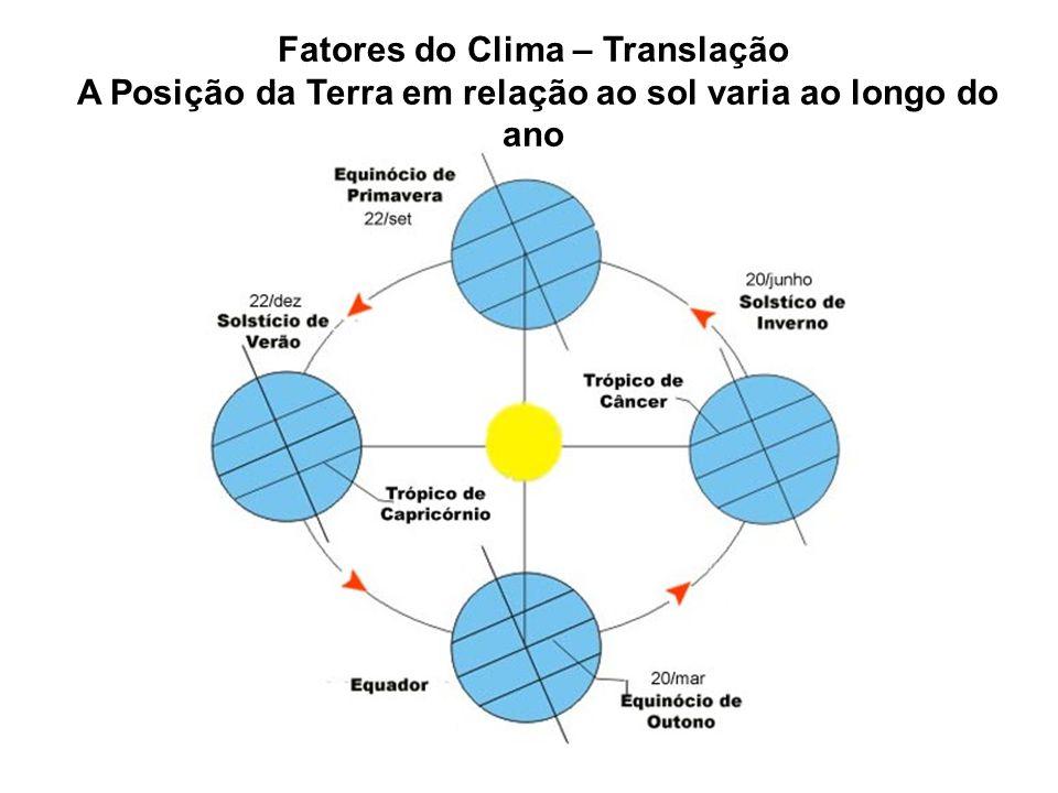 Fatores do Clima – Translação