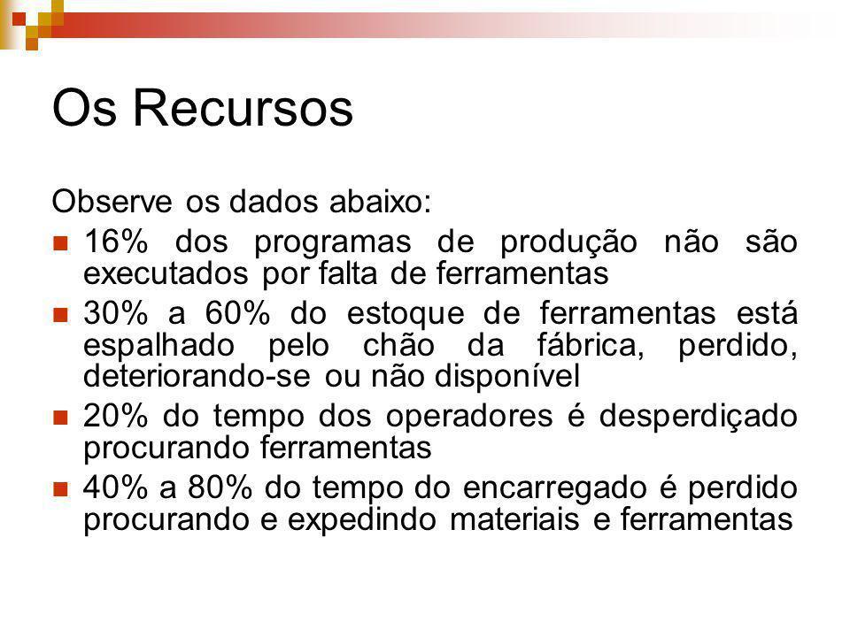 Os Recursos Observe os dados abaixo: