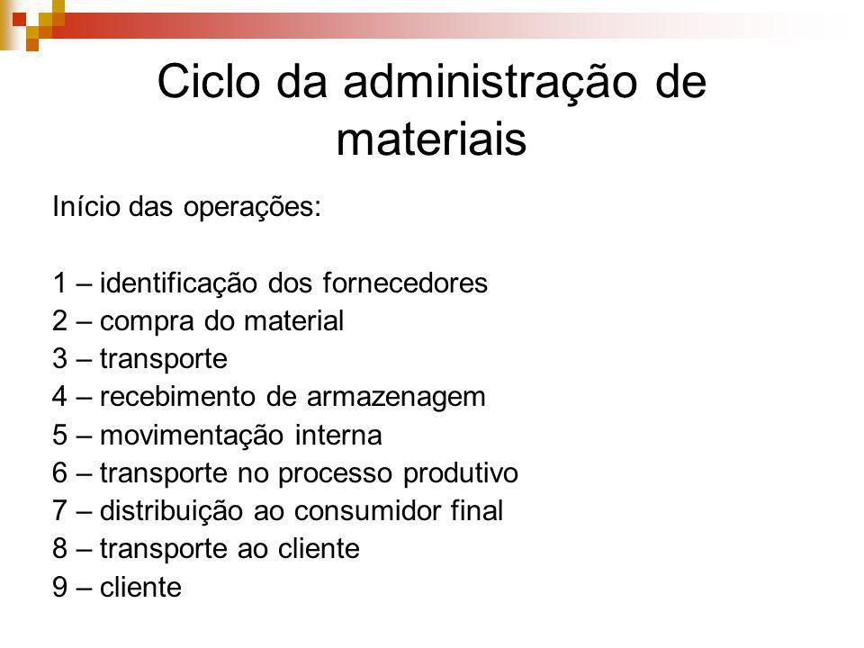 Ciclo da administração de materiais