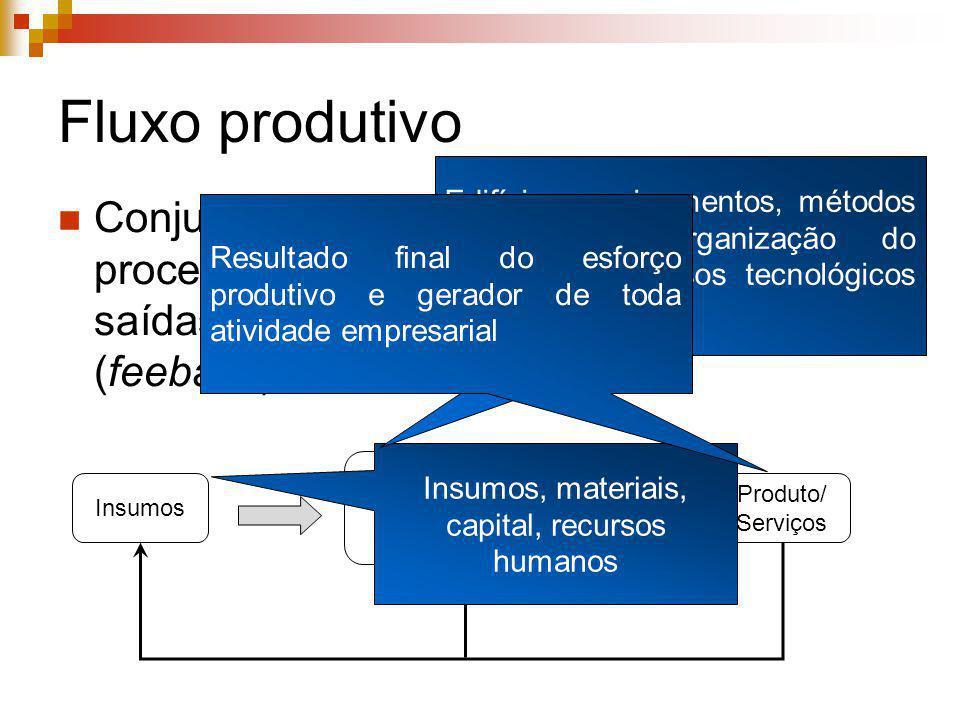 Insumos, materiais, capital, recursos humanos