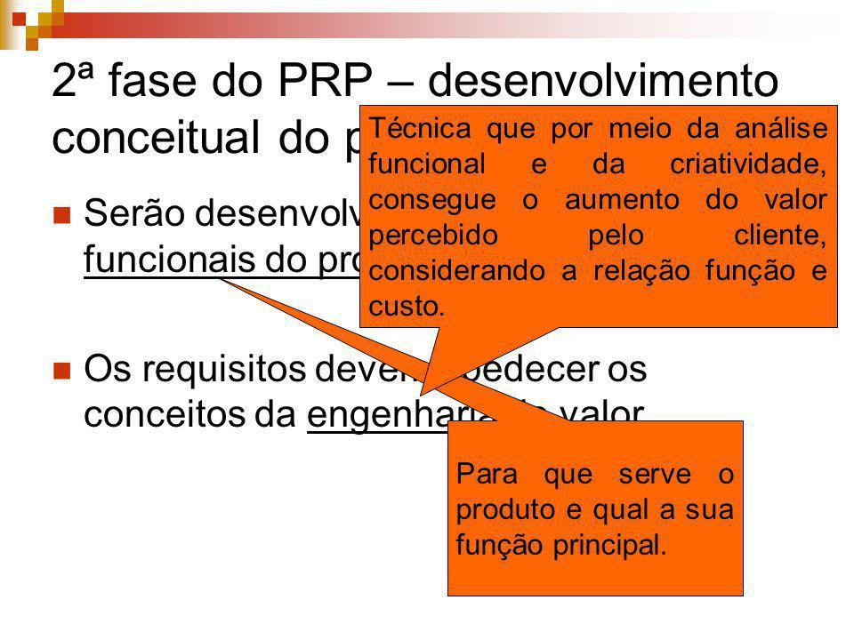 2ª fase do PRP – desenvolvimento conceitual do produto