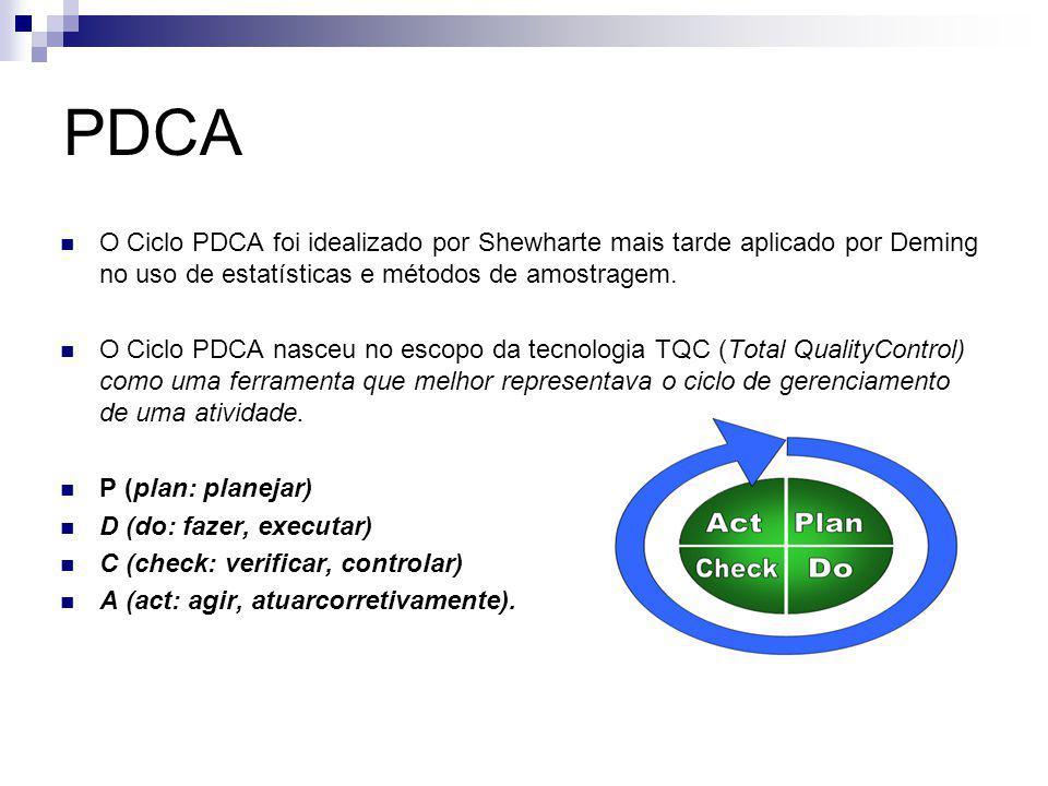 PDCA O Ciclo PDCA foi idealizado por Shewharte mais tarde aplicado por Deming no uso de estatísticas e métodos de amostragem.