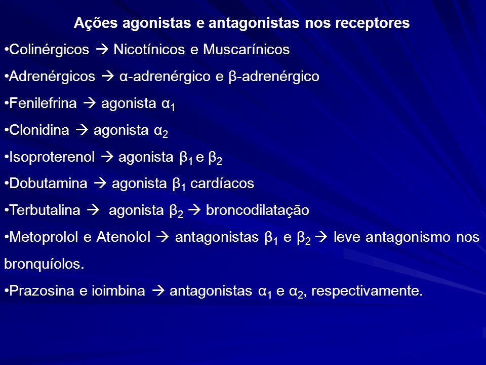 Ações agonistas e antagonistas nos receptores