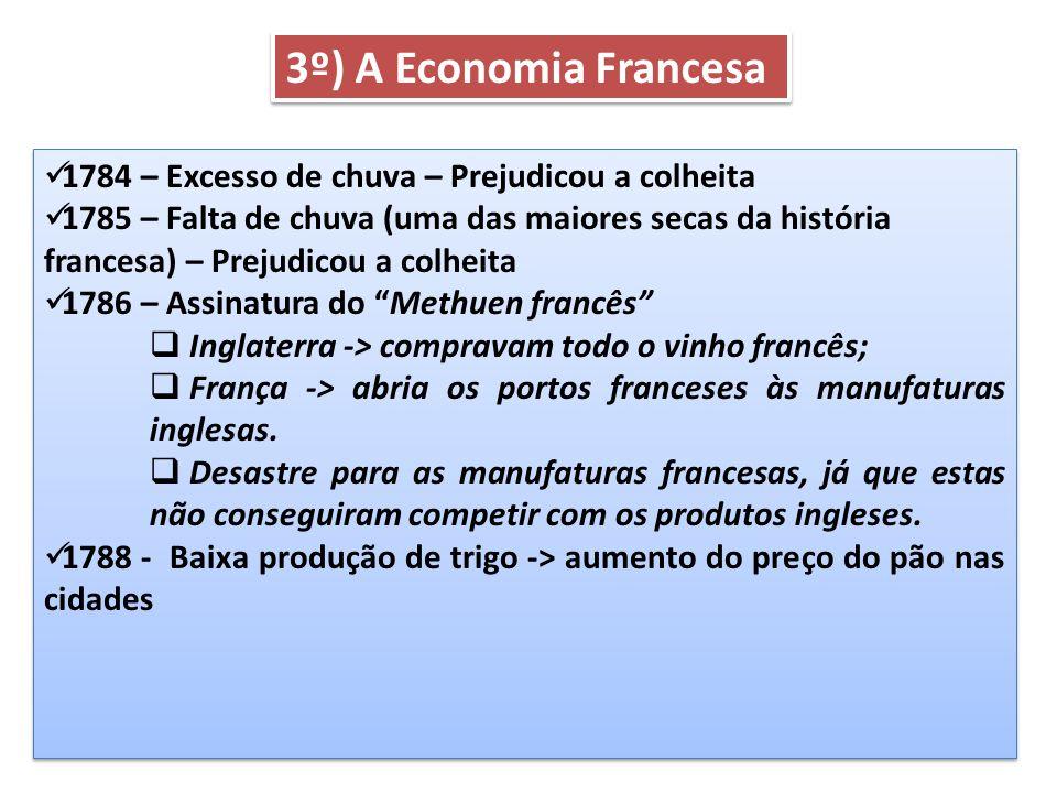 3º) A Economia Francesa 1784 – Excesso de chuva – Prejudicou a colheita.