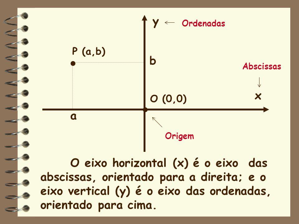 . . y b x a O eixo horizontal (x) é o eixo das