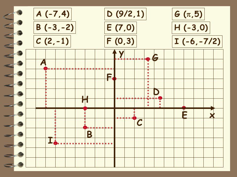 . . . . . . . . . y G A F D H E x C B I A (-7,4) D (9/2,1) G (p,5)