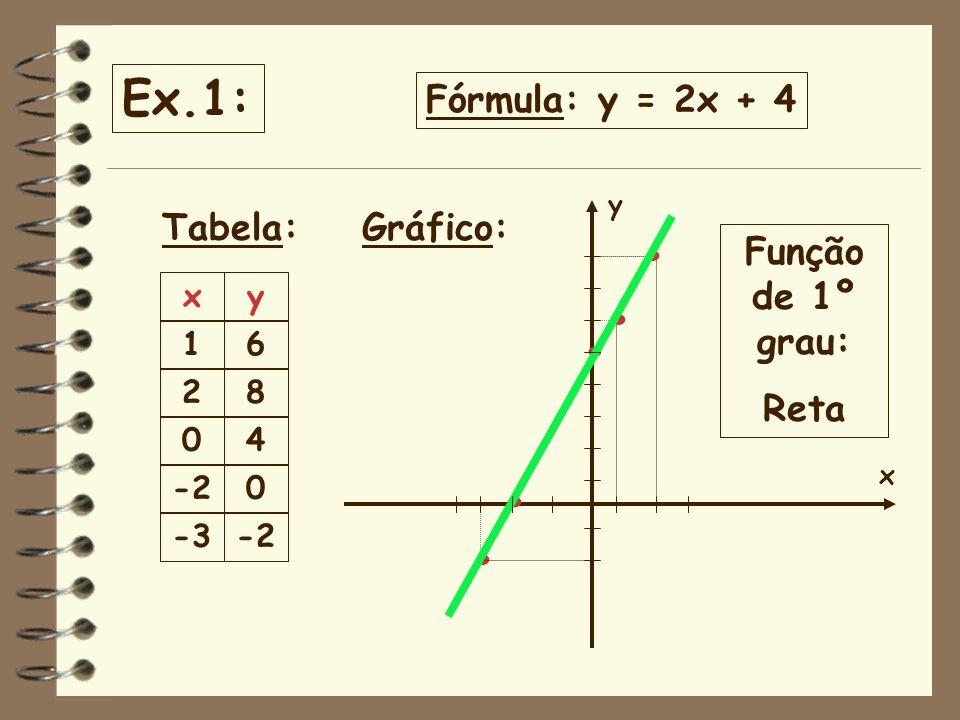 . . . . . Ex.1: Fórmula: y = 2x + 4 Tabela: Gráfico: