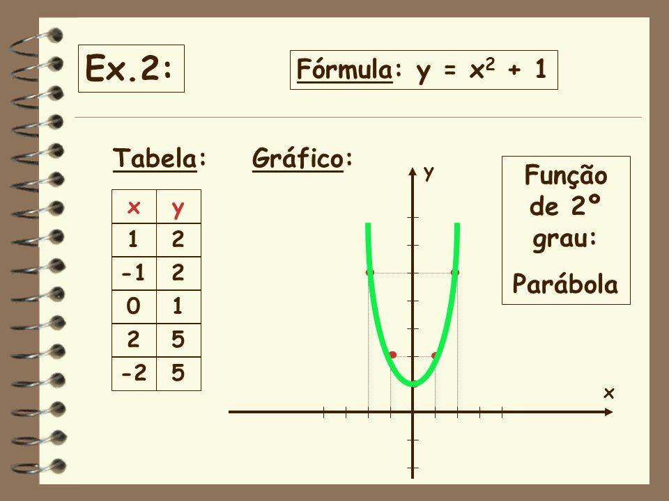 . . . . . Ex.2: Fórmula: y = x2 + 1 Tabela: Gráfico: