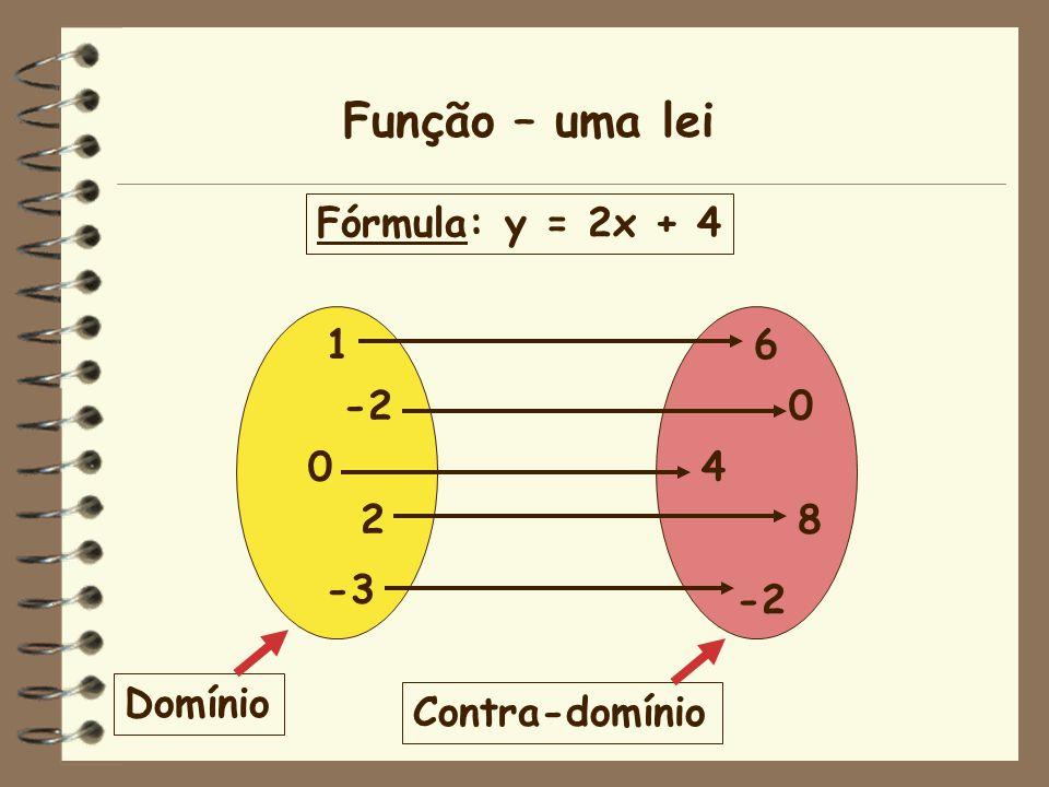 Função – uma lei Fórmula: y = 2x + 4 1 -2 2 -3 6 4 8 -2 Domínio