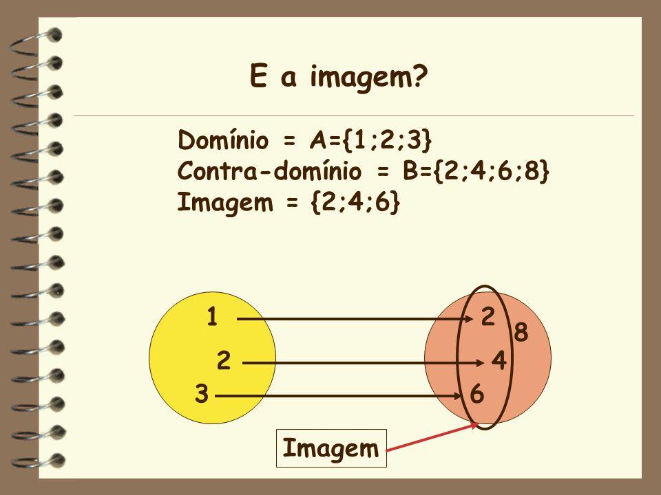 E a imagem Domínio = A={1;2;3} Contra-domínio = B={2;4;6;8}