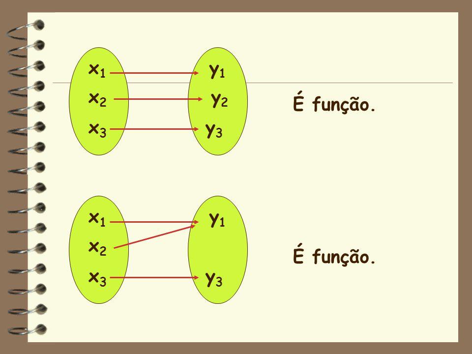 x1 x2 x3 y1 y2 y3 É função. x1 x2 x3 y1 y3 É função.