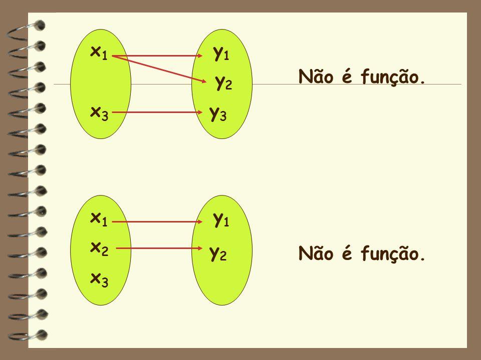 x1 x3 y1 y2 y3 Não é função. x1 x2 x3 y1 y2 Não é função.