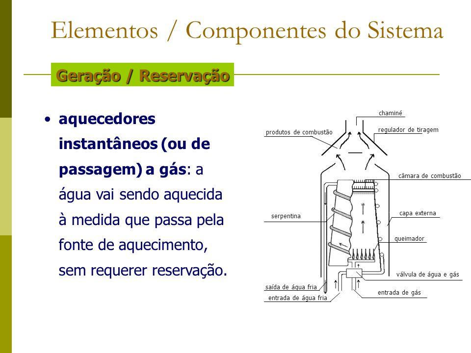 Elementos / Componentes do Sistema