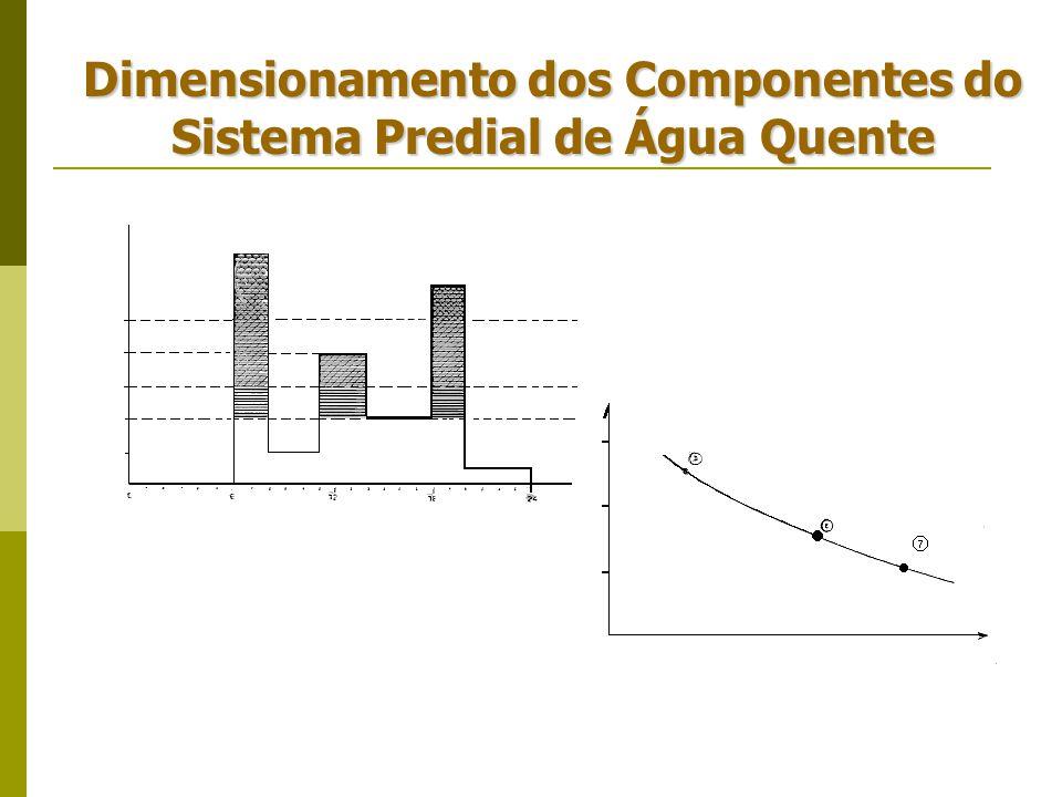 Dimensionamento dos Componentes do Sistema Predial de Água Quente