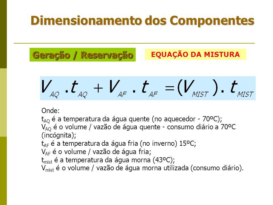 Dimensionamento dos Componentes