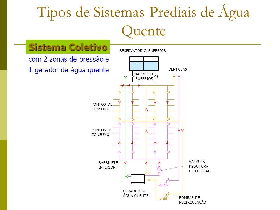 Tipos de Sistemas Prediais de Água Quente