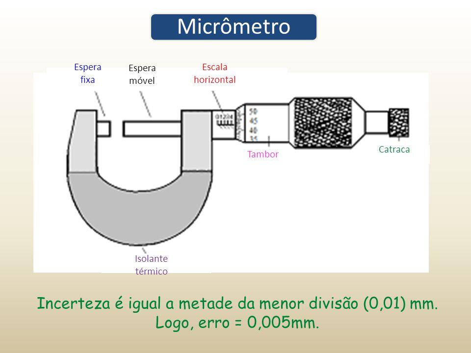 Micrômetro Isolante. térmico. Catraca. Escala. horizontal. Tambor. Espera. fixa. móvel.