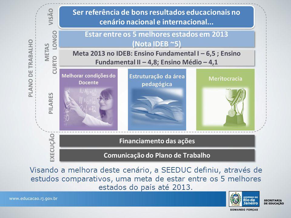 Visando a melhora deste cenário, a SEEDUC definiu, através de estudos comparativos, uma meta de estar entre os 5 melhores estados do país até 2013.