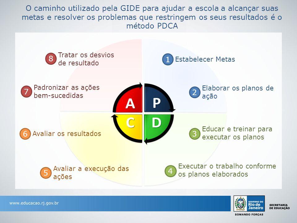 O caminho utilizado pela GIDE para ajudar a escola a alcançar suas metas e resolver os problemas que restringem os seus resultados é o método PDCA