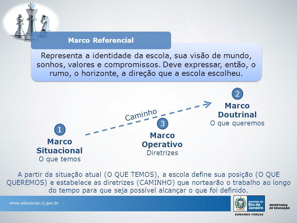 Marco Doutrinal Marco Operativo Marco Situacional