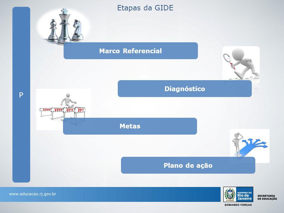 Etapas da GIDE P Marco Referencial Diagnóstico Metas Plano de ação