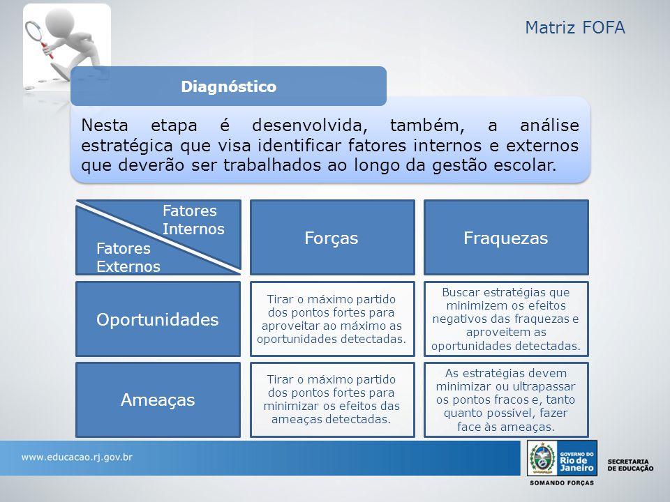 Matriz FOFA Diagnóstico.