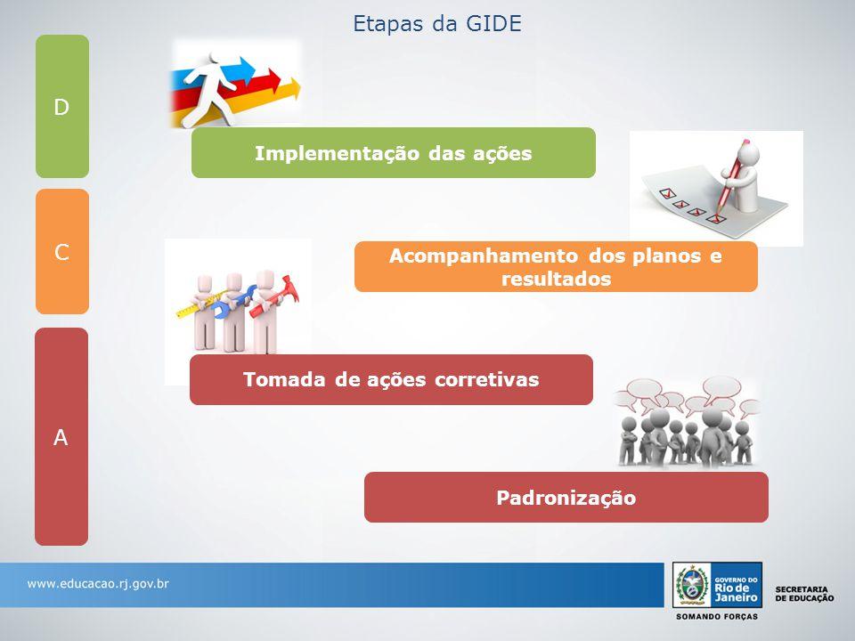 Etapas da GIDE D C A Implementação das ações