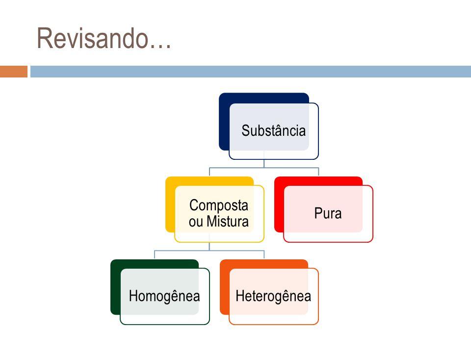Revisando… Substância Composta ou Mistura Homogênea Heterogênea Pura