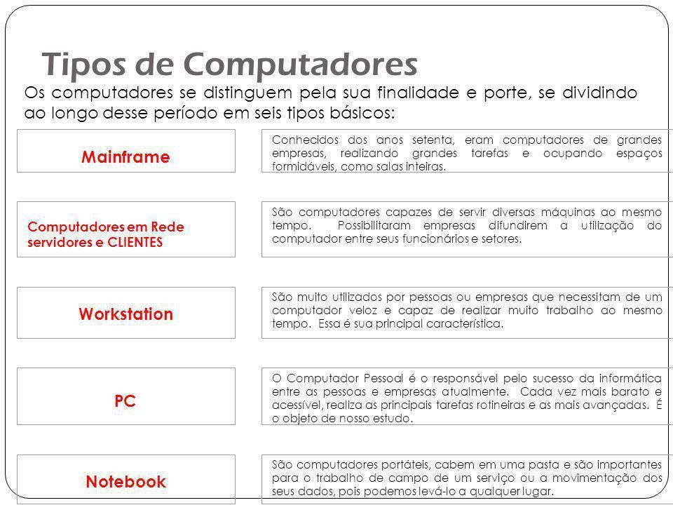 Tipos de Computadores Os computadores se distinguem pela sua finalidade e porte, se dividindo ao longo desse período em seis tipos básicos: