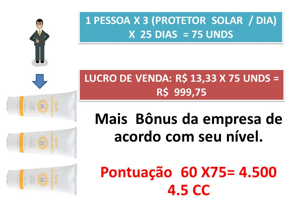 LUCRO DE VENDA: R$ 13,33 X 75 UNDS = R$ 999,75
