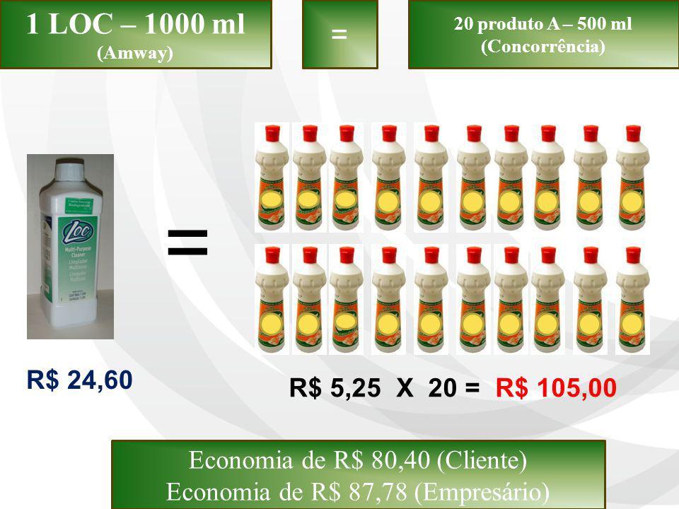 1 LOC – 1000 ml (Amway) = 20 produto A – 500 ml. (Concorrência) = R$ 24,60. R$ 5,25 X 20 = R$ 105,00.