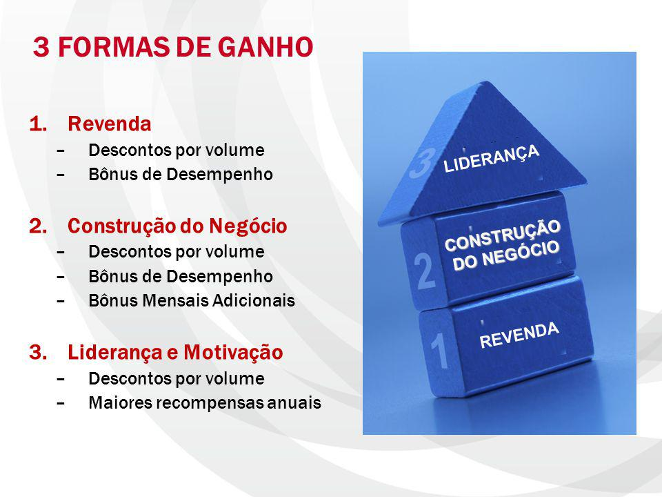 3 FORMAS DE GANHO Revenda Construção do Negócio Liderança e Motivação