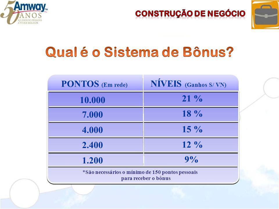 Qual é o Sistema de Bônus