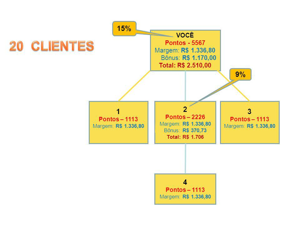 20 CLIENTES 15% 9% 1 2 3 4 VOCÊ Pontos - 5567 Margem: R$ 1.336,80