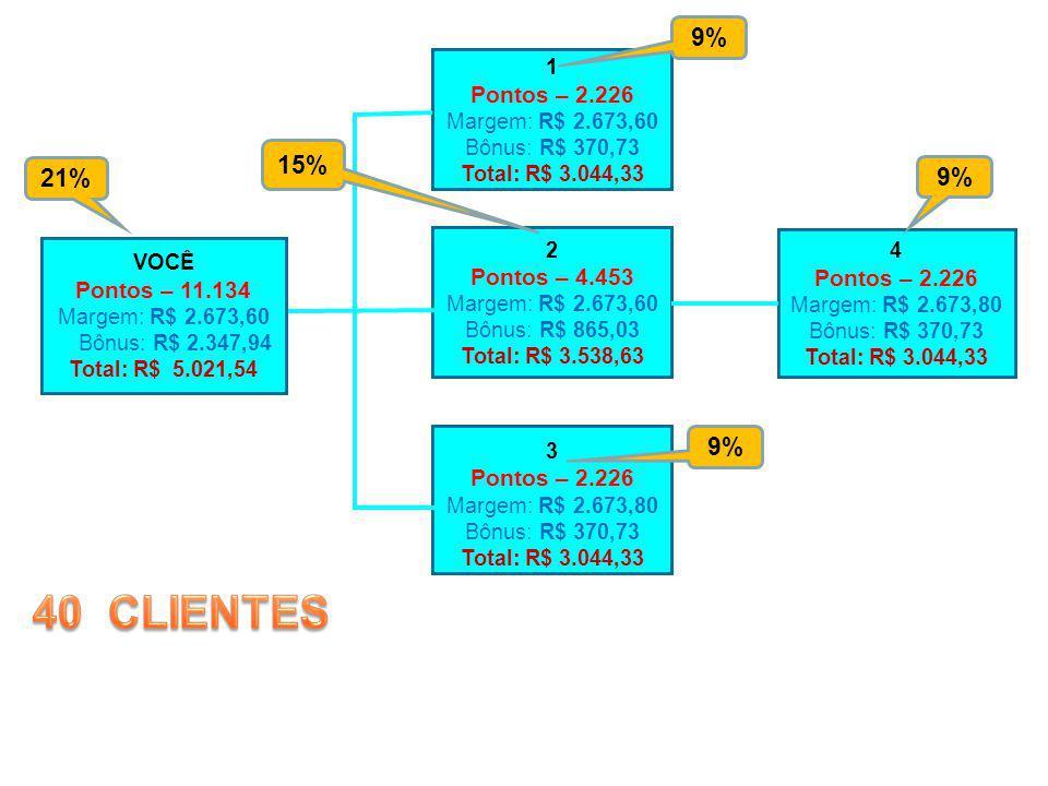 40 CLIENTES 9% 15% 21% 9% 9% Pontos – 2.226 Pontos – 4.453