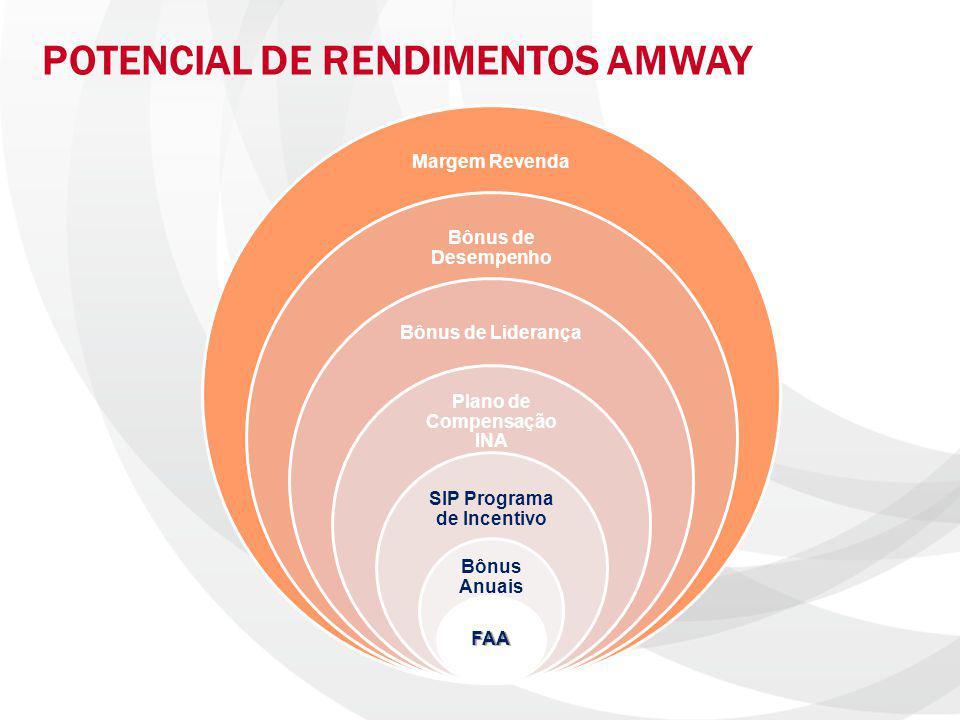 Plano de Compensação INA SIP Programa de Incentivo