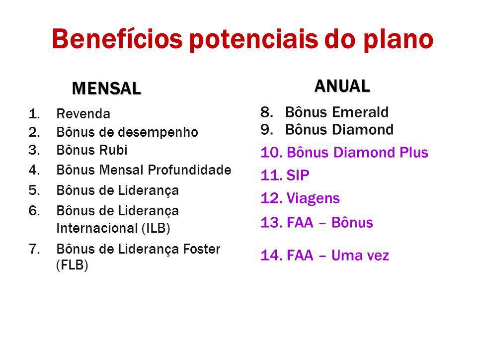 Benefícios potenciais do plano