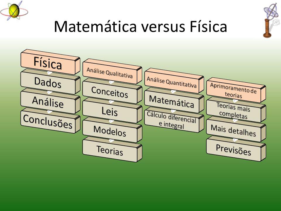 Matemática versus Física