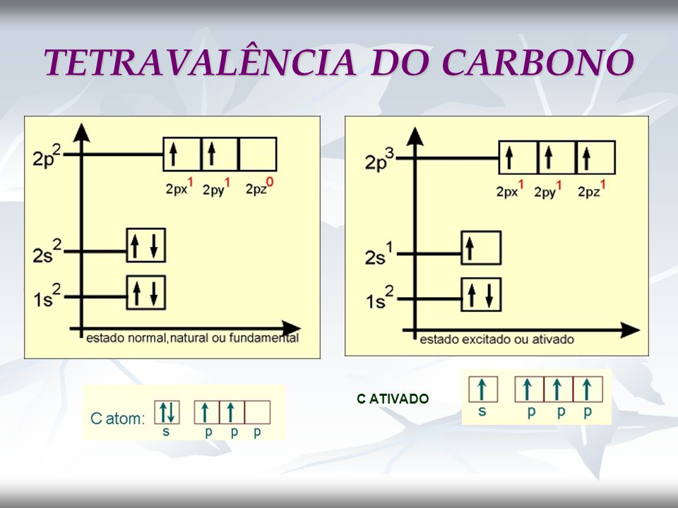 TETRAVALÊNCIA DO CARBONO