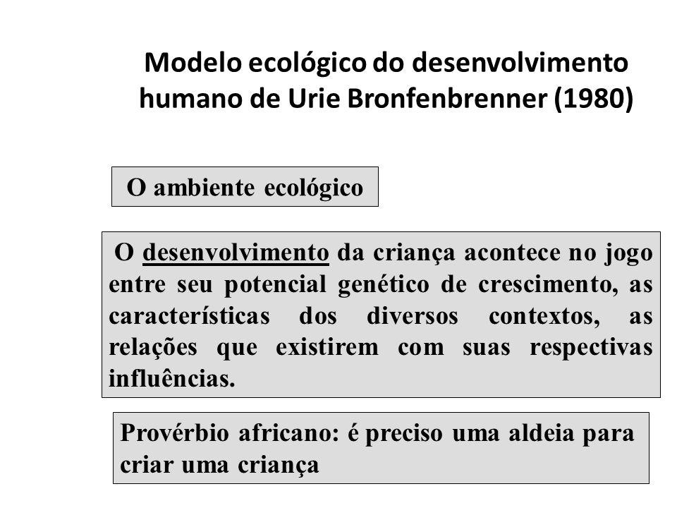 Modelo ecológico do desenvolvimento humano de Urie Bronfenbrenner (1980)